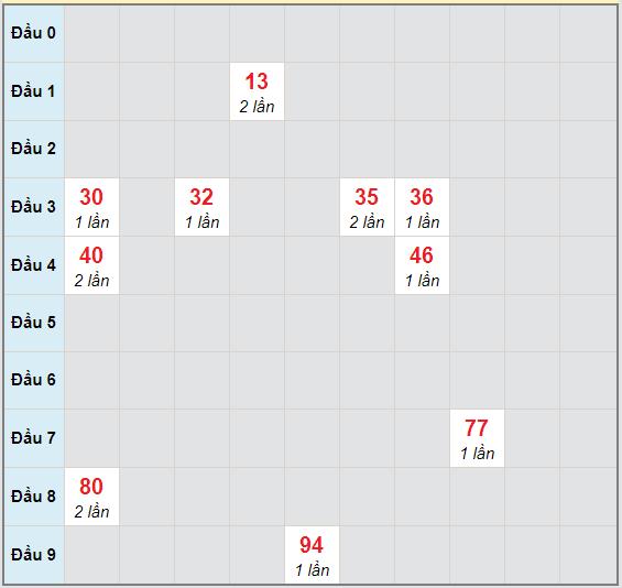 Bạch thủ rơi 3 ngày lô XSBDI 12/11/2020