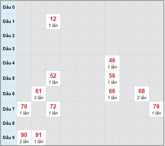 Bạch thủ rơi 3 ngày lô XSQMN 2/2/2021