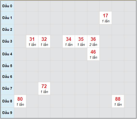 Bạch thủ rơi 3 ngày lô XSBDI 25/2/2021