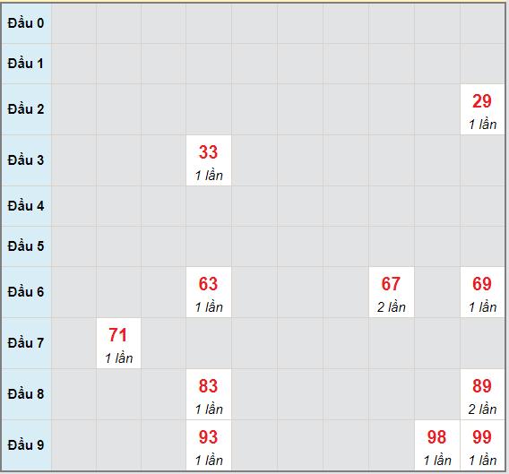 Bạch thủ rơi 3 ngày lô XSQNG 1/5/2021