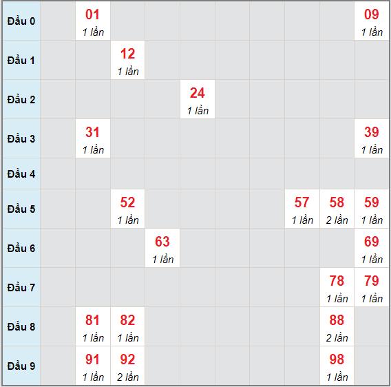Bạch thủ rơi 3 ngày lô XSQT 9/9/2021