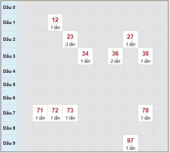 Bạch thủ rơi 3 ngày lô XS Kon Tum19/9/2021