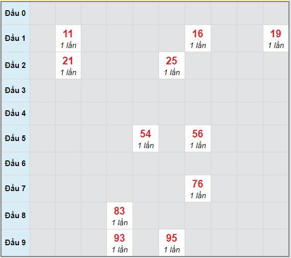 Bạch thủ rơi 3 ngày lô XS Kon Tum 14/3/2021