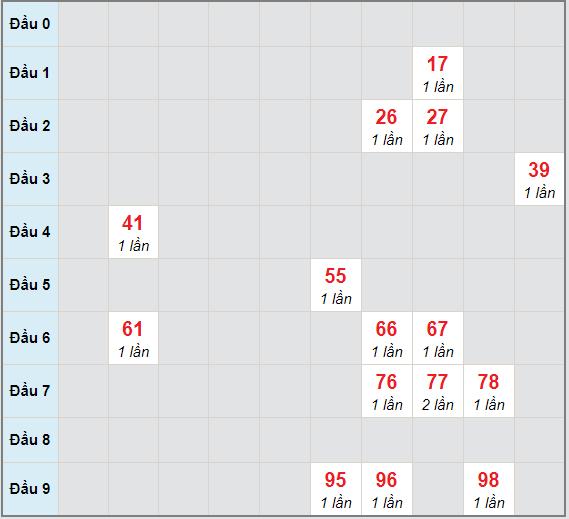 Bạch thủ rơi 3 ngày lô XSKH 28/3/2021