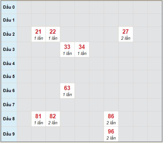 Bạch thủ rơi 3 ngày lô XSTP 9/1/2021
