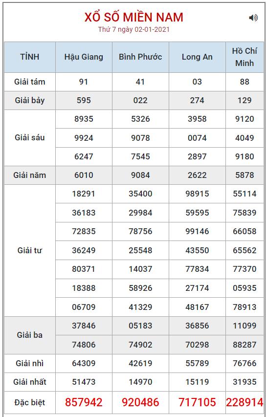 Bảng kết quả XSMN ngày 9/1/2021