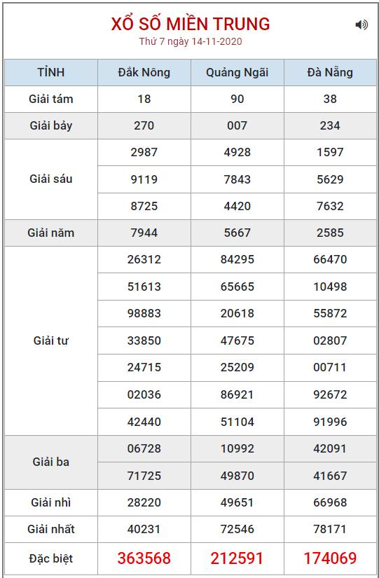 Bảng kết quả XSMT ngày 14/11/2020