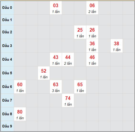 Bạch thủ rơi 3 ngày lô XSTTH 24/5/2021