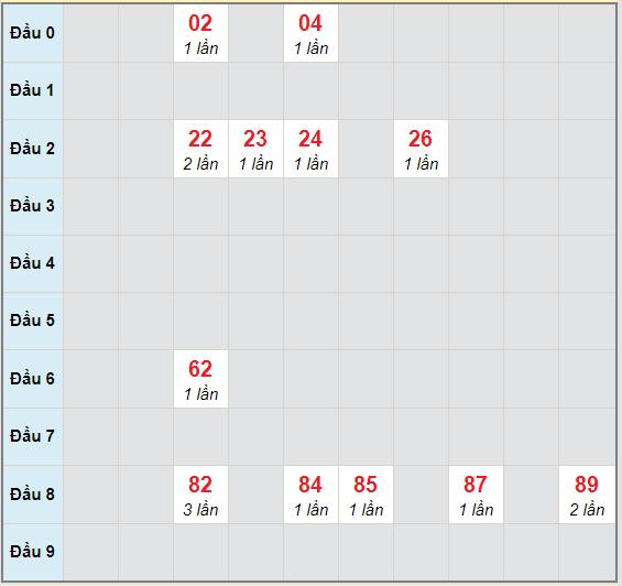 Bạch thủ rơi 3 ngày lô XSNT 23/10/2020