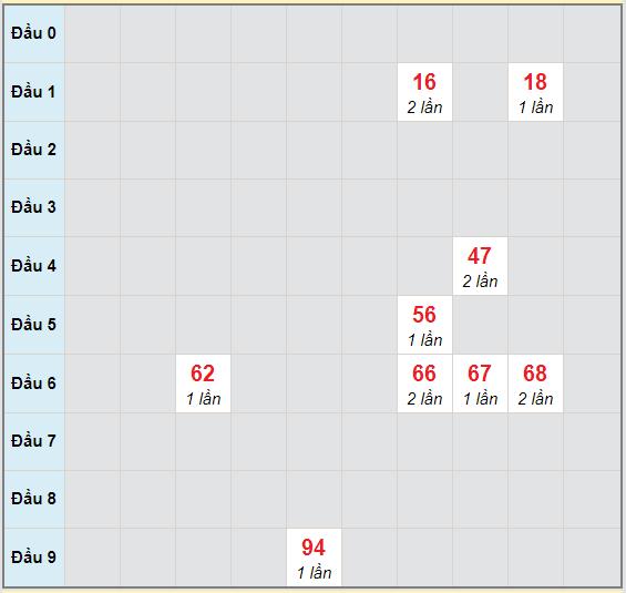 Bạch thủ rơi 3 ngày lô XS Kon Tum 25/10/2020