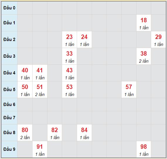 Bạch thủ rơi 3 ngày lô XSBDI 26/8/2021