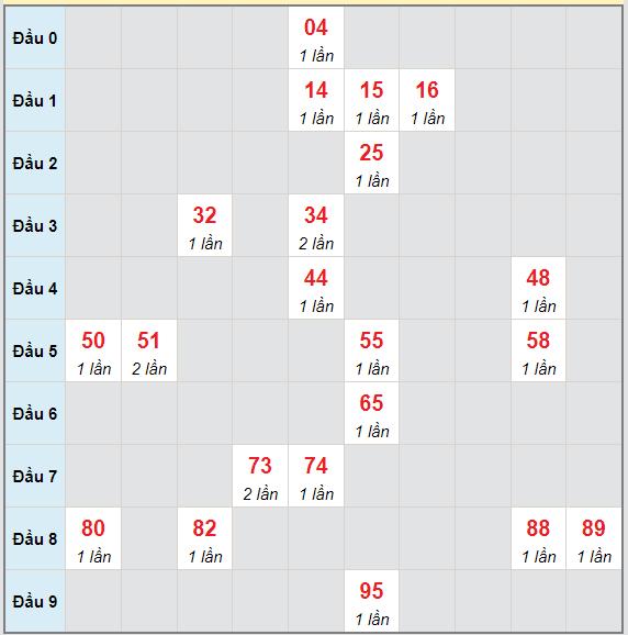 Bạch thủ rơi 3 ngày lô XSQB 26/8/2021