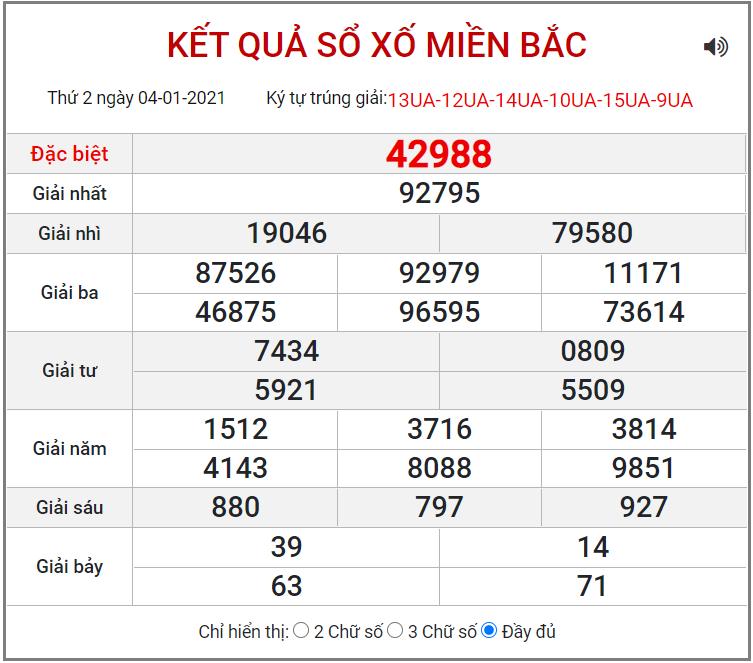 Bảng kết quả XSMB ngày 4/1/2021