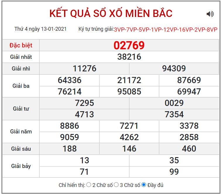 Bảng kết quả XSMB ngày 13/1/2021