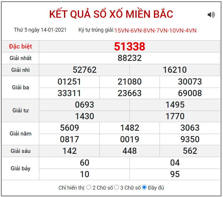 Bảng kết quả XSMB ngày 14/1/2021