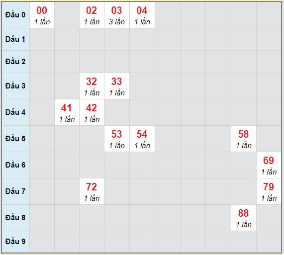 Bạch thủ rơi 3 ngày lô XS Kon Tum 10/1/2021