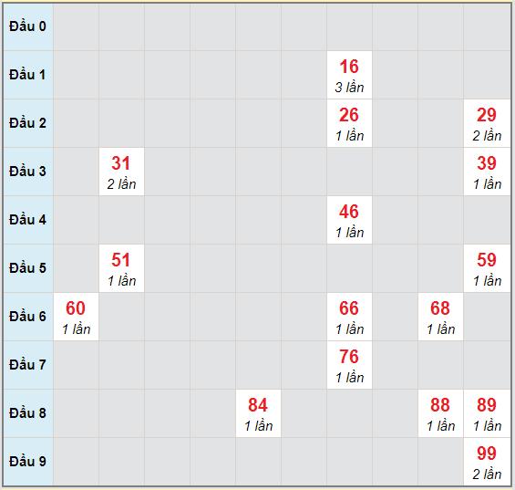 Bạch thủ rơi 3 ngày lô XSHG 17/10/2020