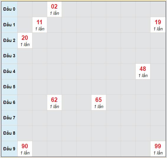 Bạch thủ rơi 3 ngày lô XSVL 9/10/2020