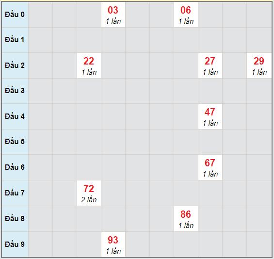 Bạch thủ rơi 3 ngày lô XSCT 28/10/2020