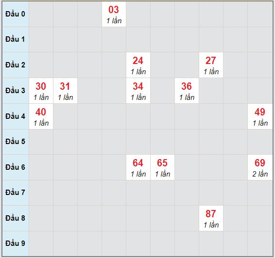 Bạch thủ rơi 3 ngày lô XS Kon Tum