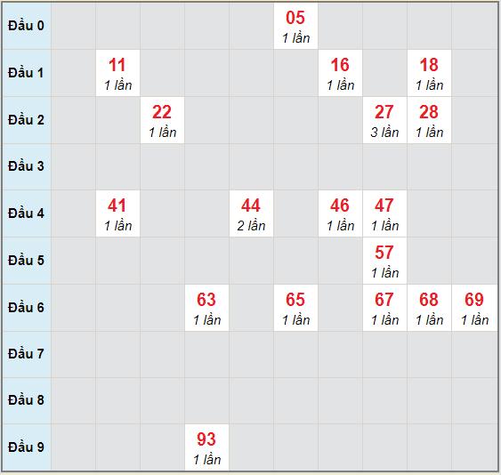 Bạch thủ rơi 3 ngày lô XS Kon Tum 15/11/2020
