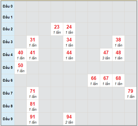 Bạch thủ rơi 3 ngày lô XSDNO 17/4/2021