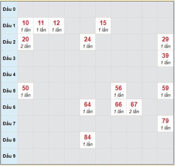 Bạch thủ rơi 3 ngày lô XSKH 28/10/2020