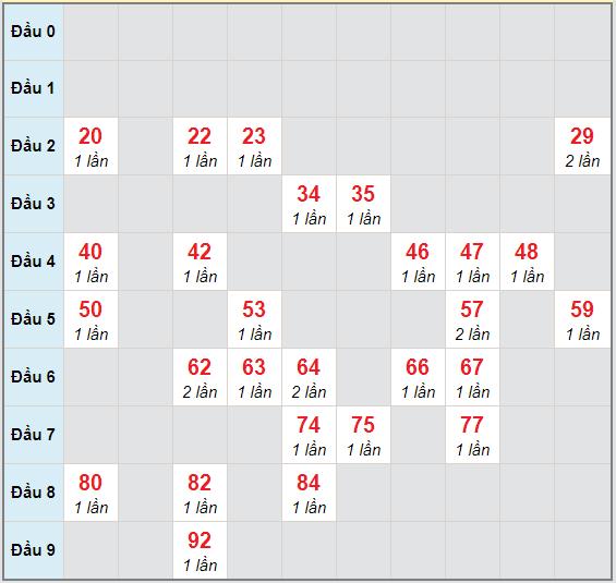 Bạch thủ rơi 3 ngày lô XSDNO 17/10/2020