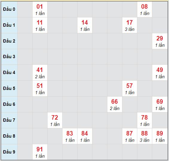 Bạch thủ rơi 3 ngày lô XSDNG 28/10/2020