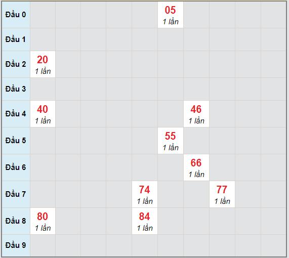 Bạch thủ rơi 3 ngày lô XSQNG 17/4/2021