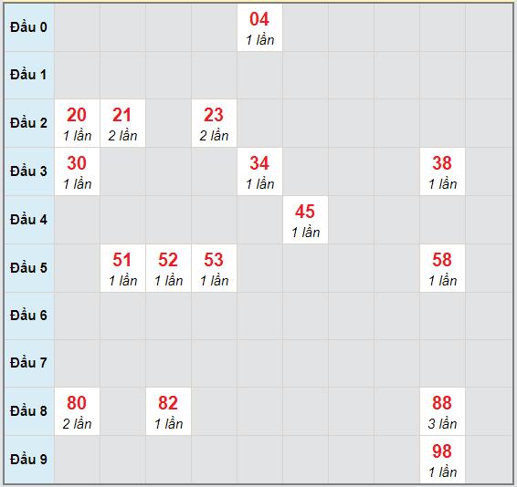 Bạch thủ rơi 3 ngày lô XSQNM