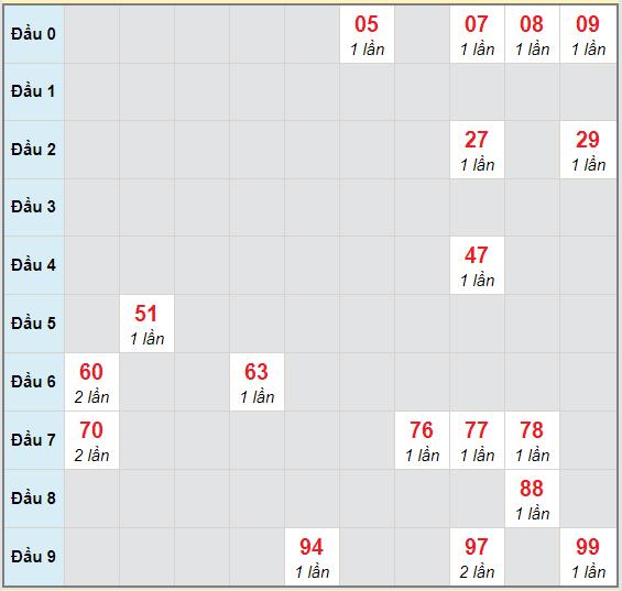 Bạch thủ rơi 3 ngày lô XSQNG 17/10/2020