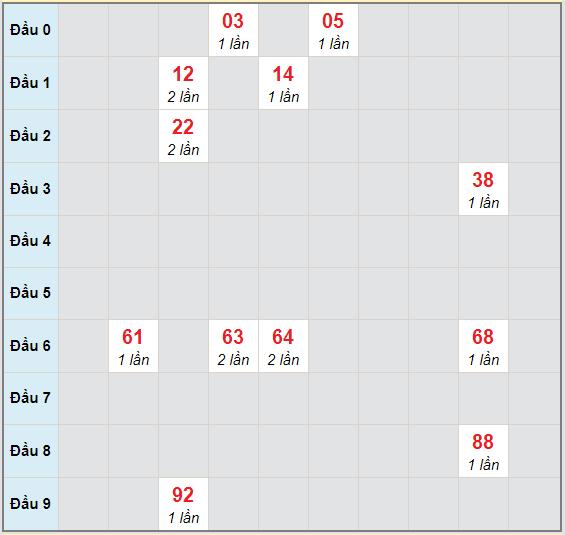 Bạch thủ rơi 3 ngày lô XSDNG 21/10/2020