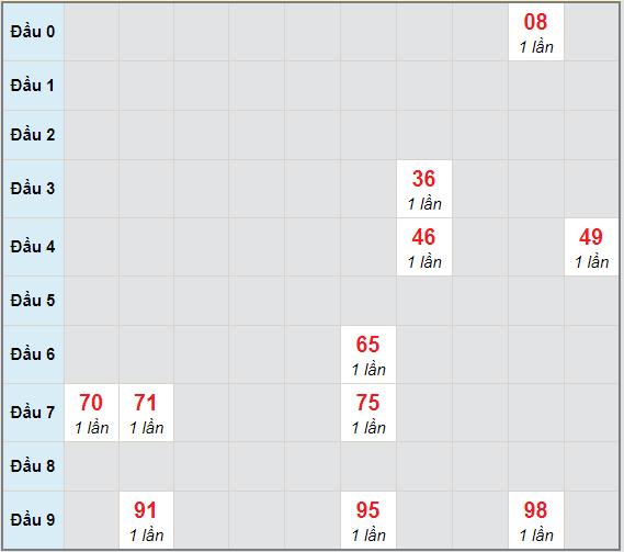 Bạch thủ rơi 3 ngày lô XSDNG 1/5/2021