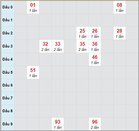 Bạch thủ rơi 3 ngày lô XSDNG 17/10/2020