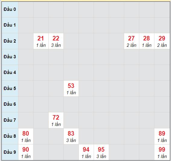 Bạch thủ rơi 3 ngày lô XSNT