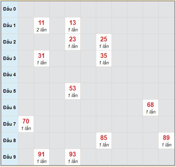 Bạch thủ rơi 3 ngày lô XSNT 16/10/2020