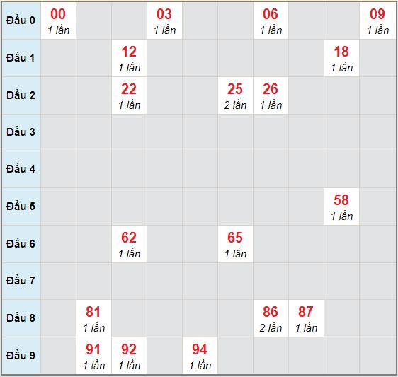 Bạch thủ rơi 3 ngày lô XSGL 16/10/2020