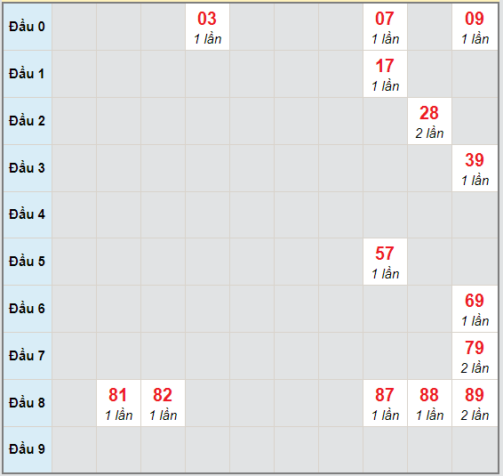Bạch thủ rơi 3 ngày lô XSDNG 24/10/2020