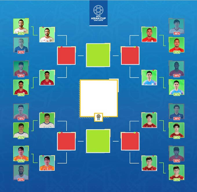 Công Phượng và Quang Hải sẽ cùng đối đầu nhau ở vòng tứ kết trong cuộc bình chọn Cầu thủ được yêu thích nhất châu Á