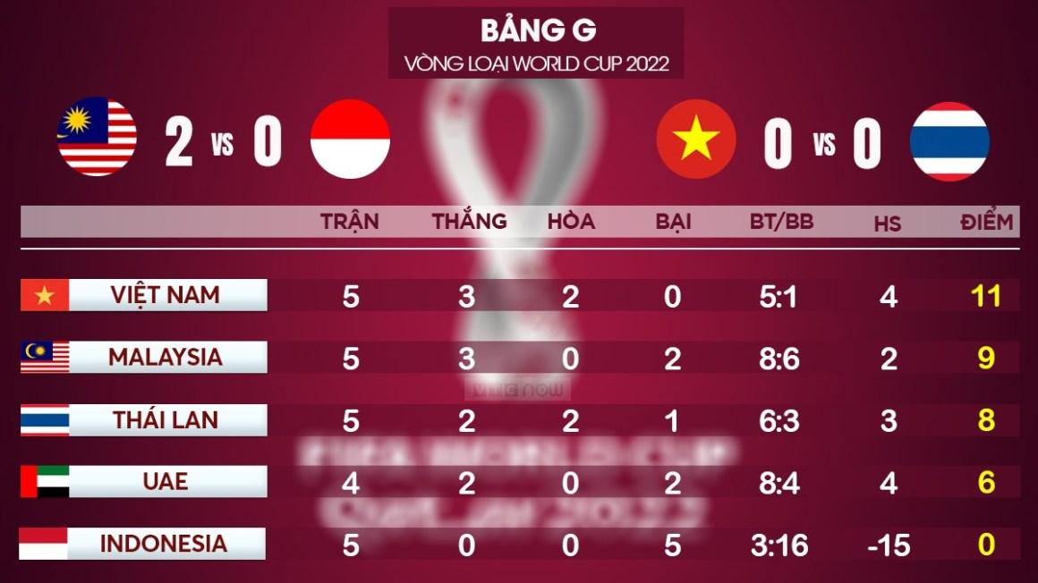 thai-lan-xin-dang-cai-chu-nha-quyet-loai-dt-viet-nam-o-vl-world-cup-2022