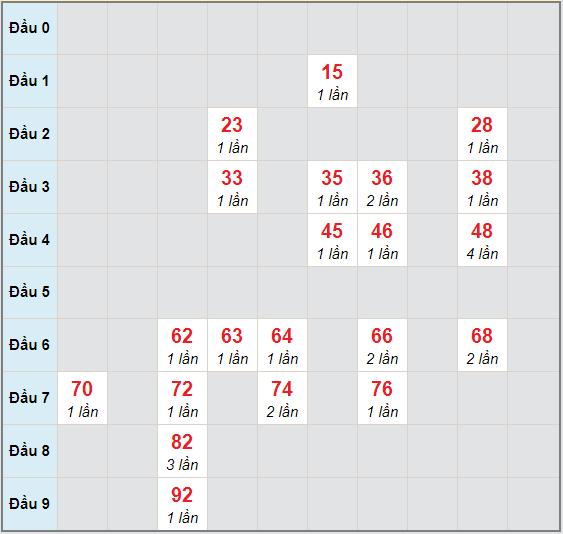 Bạch thủ rơi 3 ngày lô XSGL 20/11/2020