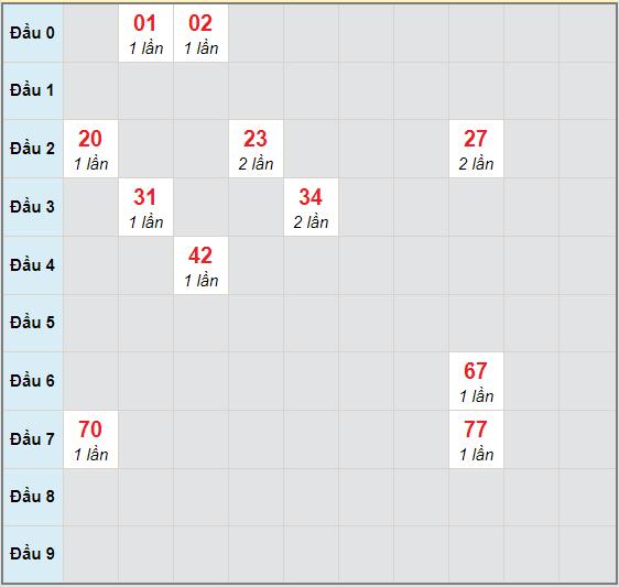 Bạch thủ rơi 3 ngày lô XSKH 8/11/2020