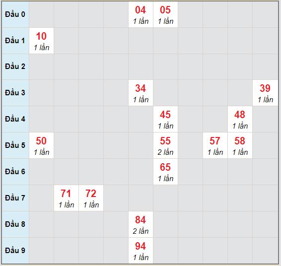 Bạch thủ rơi 3 ngày lô XS Kon Tum 8/11/2020
